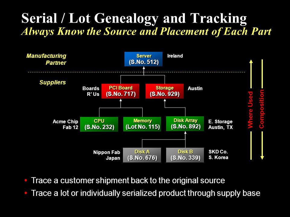 Serial / Lot Genealogy and Tracking Always Know the Source and Placement of Each Part