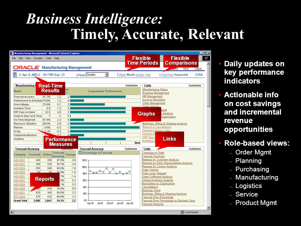 Business Intelligence: Timely, Accurate, Relevant
