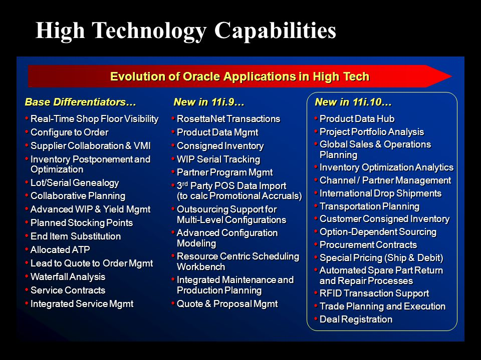 Evolution of Oracle Applications in High Tech