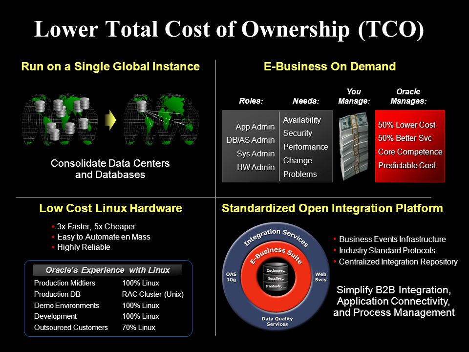 Lower Total Cost of Ownership (TCO)