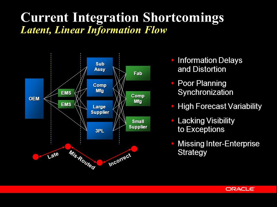 Current Integration Shortcomings Latent, Linear Information Flow