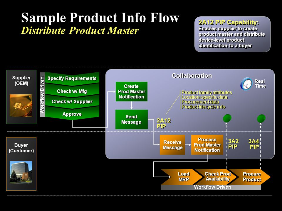 Sample Product Info Flow Distribute Product Master