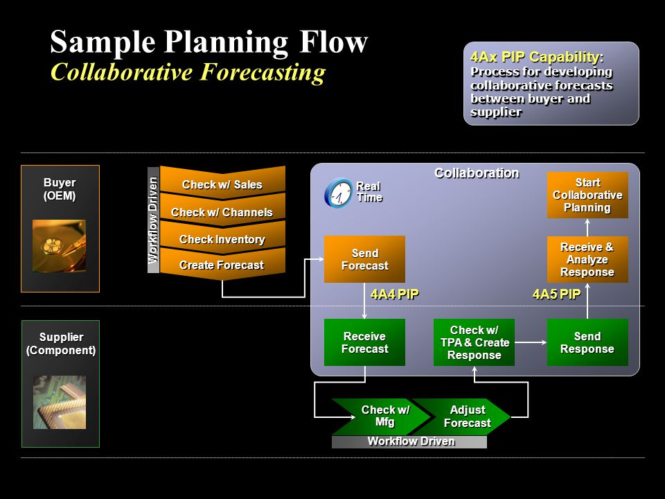 Sample Planning Flow Collaborative Forecasting