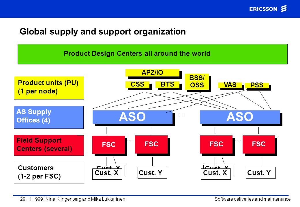Global supply and support organization
