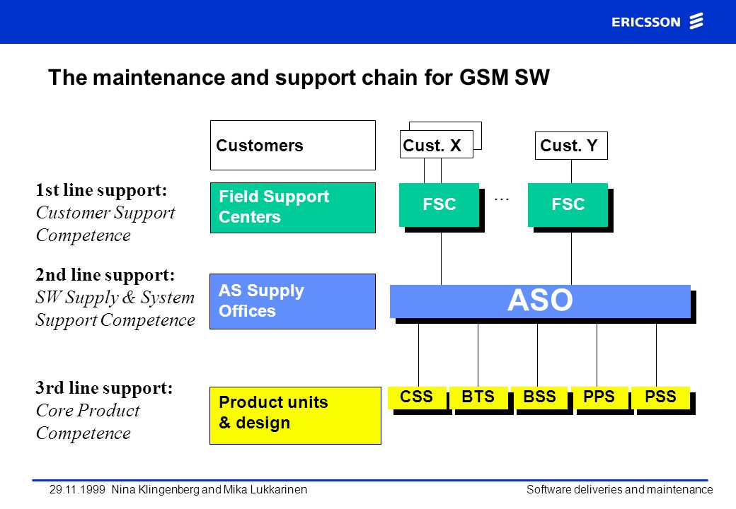 ASO The maintenance and support chain for GSM SW 1st line support: ...