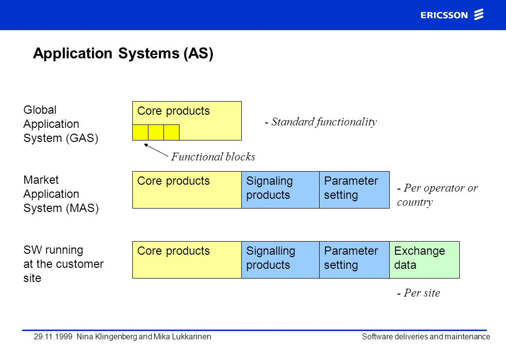 Application Systems (AS)