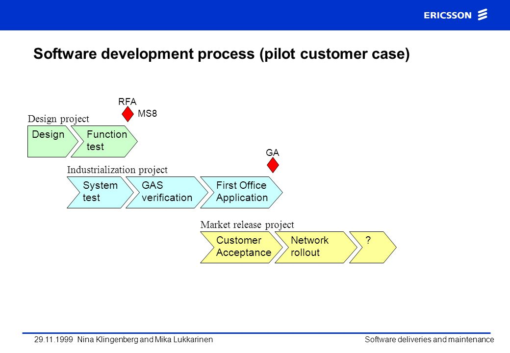 Software development process (pilot customer case)