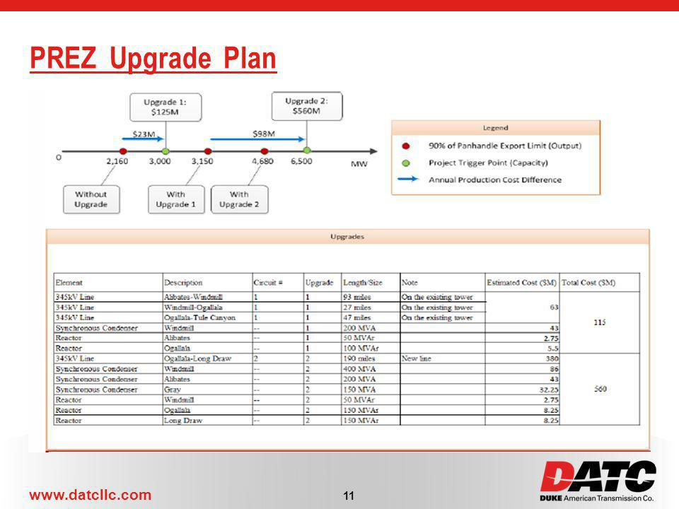 PREZ Upgrade Plan