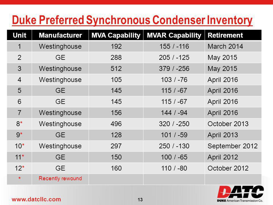 Duke Preferred Synchronous Condenser Inventory