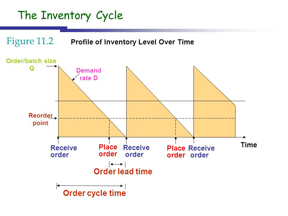 Profile of Inventory Level Over Time