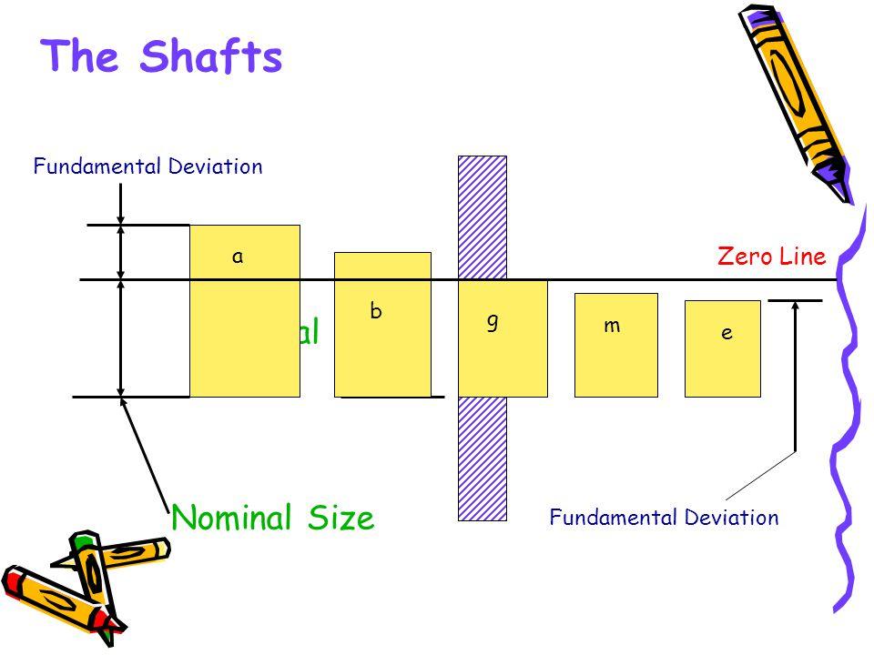 The Shafts Nominal Size Nominal Size Zero Line Fundamental Deviation a