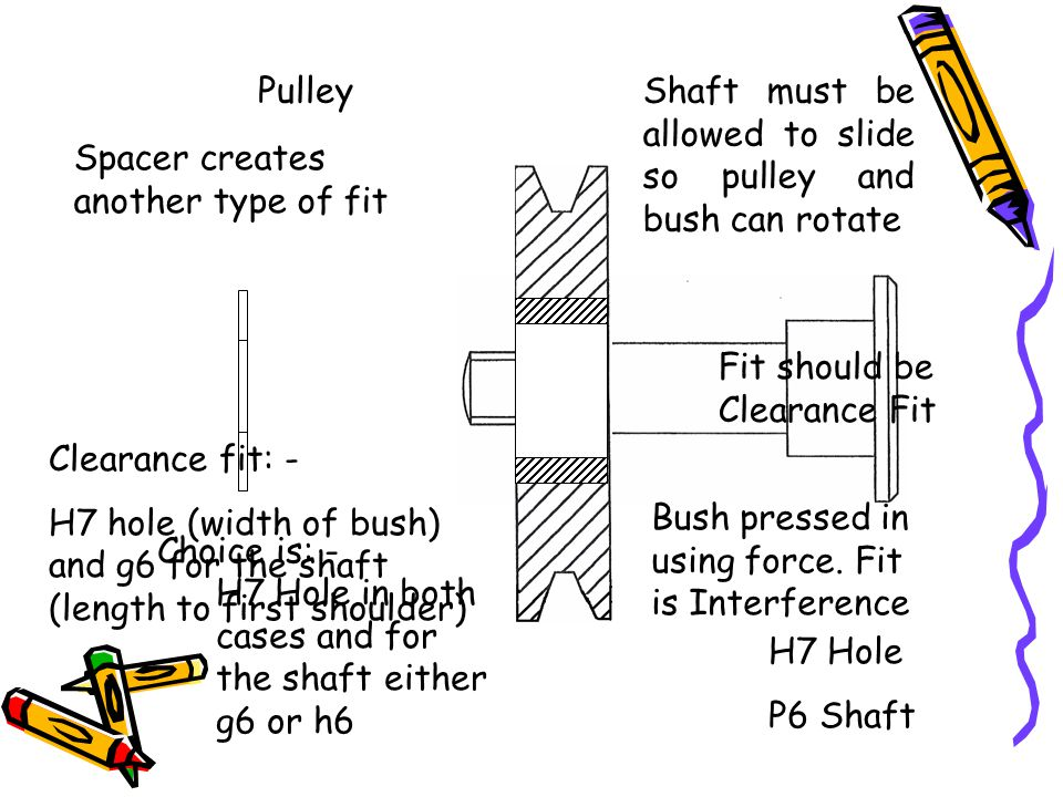 Pulley Shaft must be allowed to slide so pulley and bush can rotate. Spacer creates another type of fit.