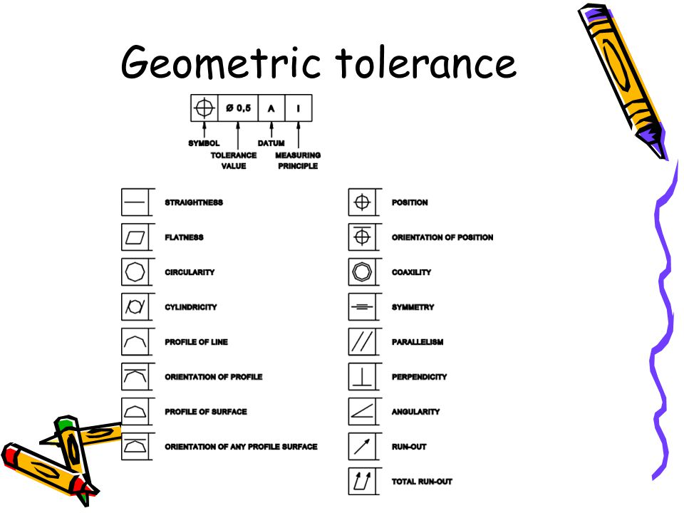 Geometric tolerance