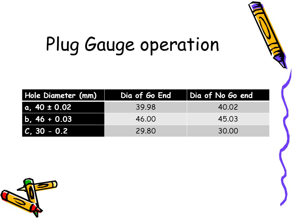 Plug Gauge operation Hole Diameter (mm) Dia of Go End Dia of No Go end