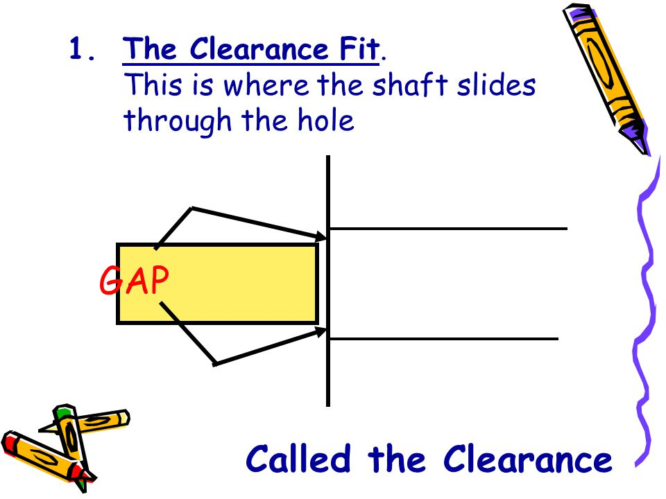 The Clearance Fit. This is where the shaft slides through the hole