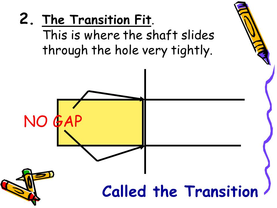 2. The Transition Fit. This is where the shaft slides through the hole very tightly.
