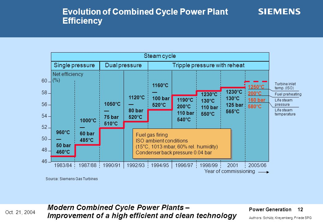 Evolution of Combined Cycle Power Plant Efficiency