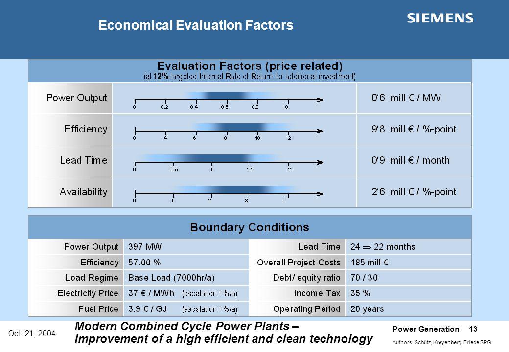 Economical Evaluation Factors