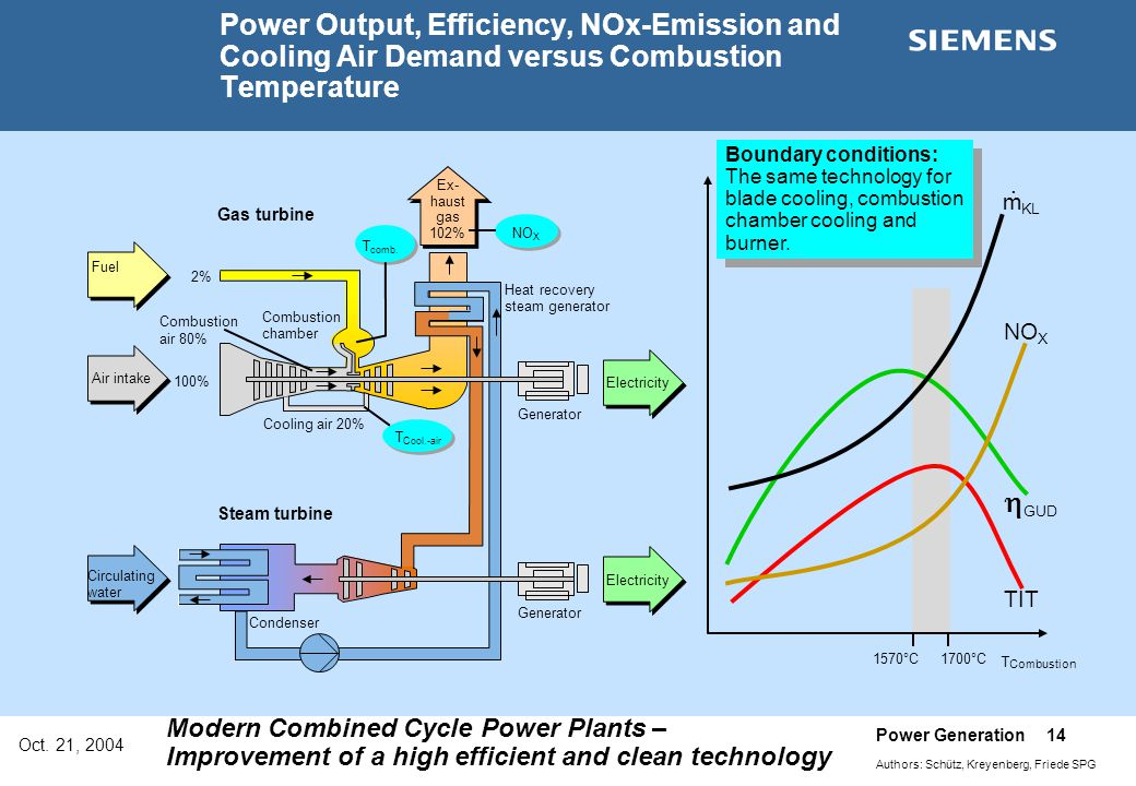 Power Output, Efficiency, NOx-Emission and Cooling Air Demand versus Combustion Temperature