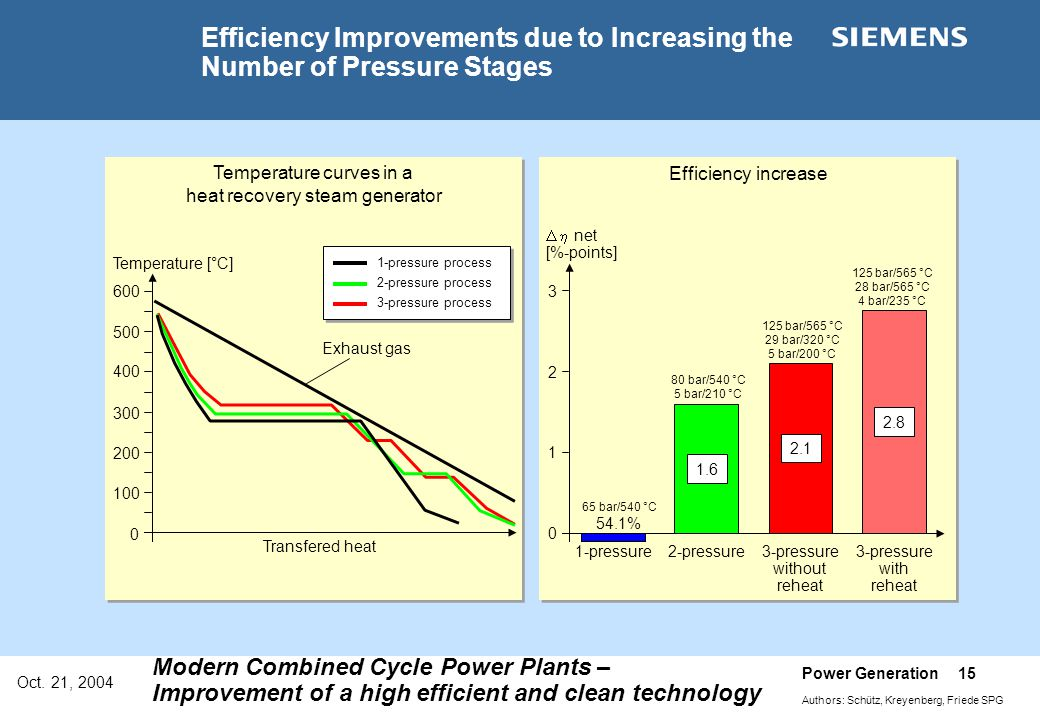 Efficiency Improvements due to Increasing the Number of Pressure Stages