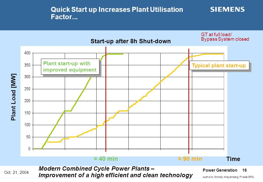 Quick Start up Increases Plant Utilisation Factor...