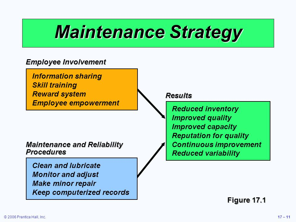 Maintenance Strategy Employee Involvement Information sharing