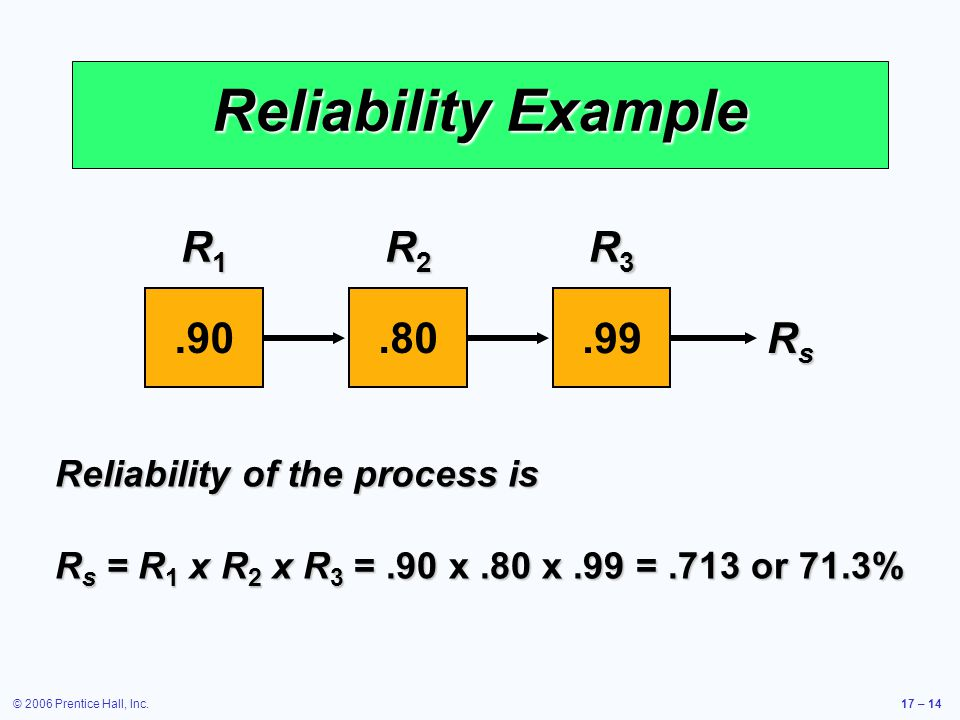 Reliability Example R1 .90 R2 .80 R3 .99 Rs