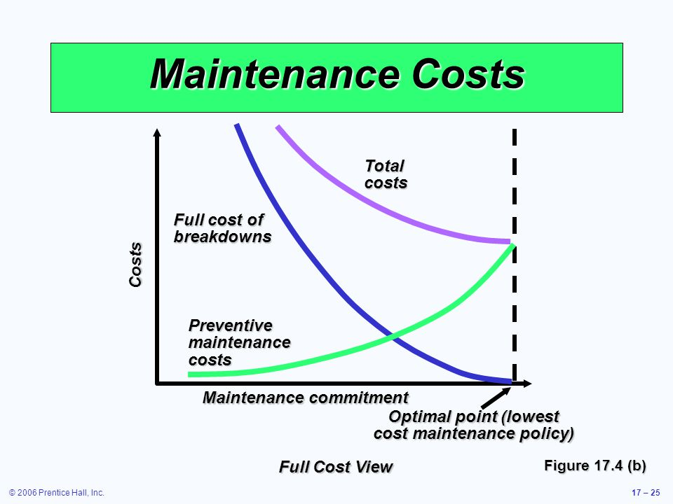 cost maintenance policy)