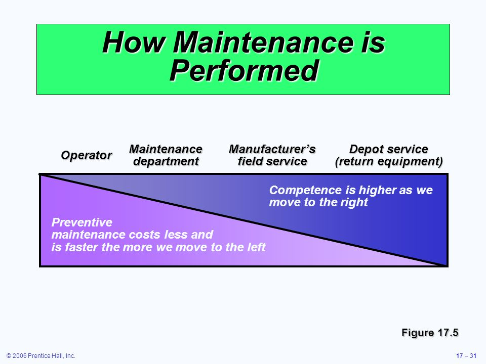 How Maintenance is Performed
