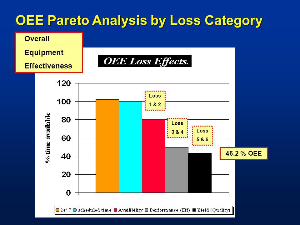 OEE Pareto Analysis by Loss Category