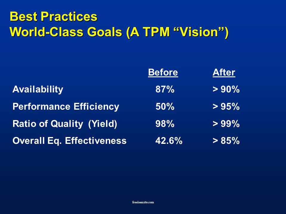 Best Practices World-Class Goals (A TPM Vision )