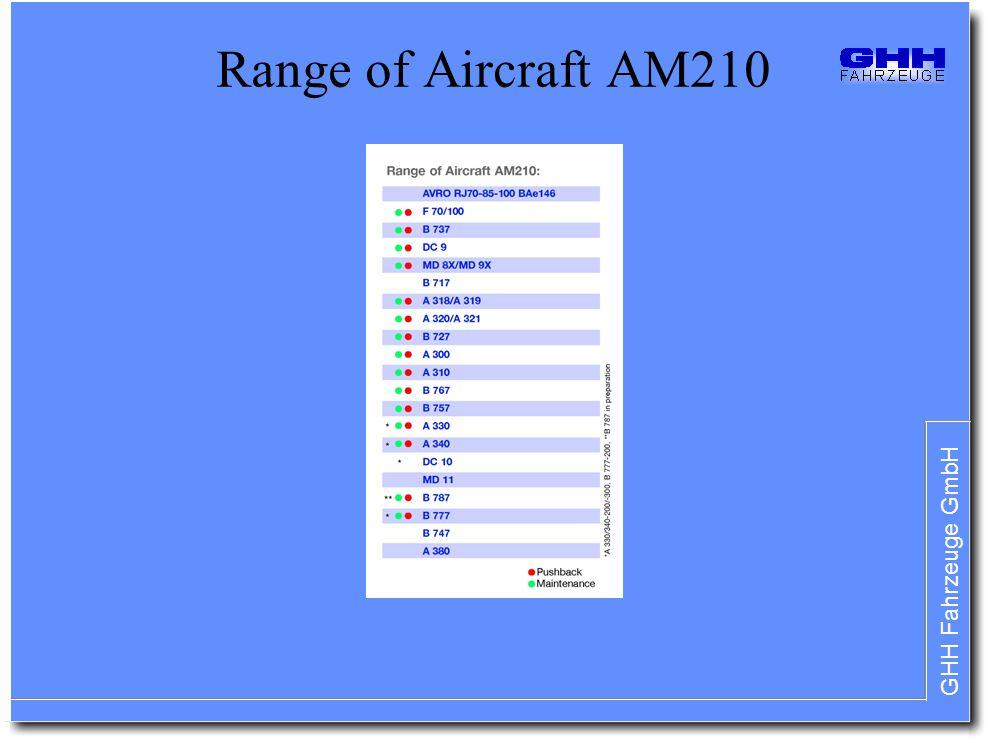 Range of Aircraft AM210