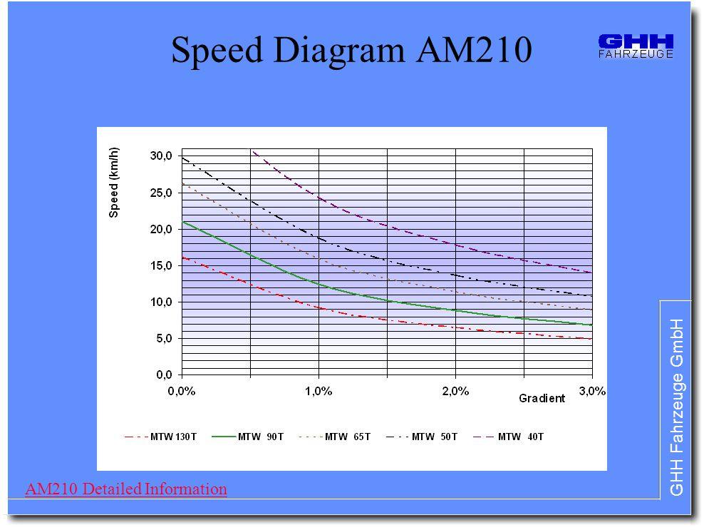 Speed Diagram AM210 AM210 Detailed Information