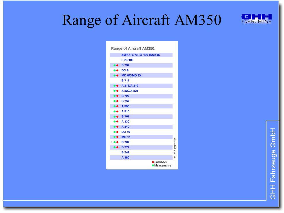 Range of Aircraft AM350