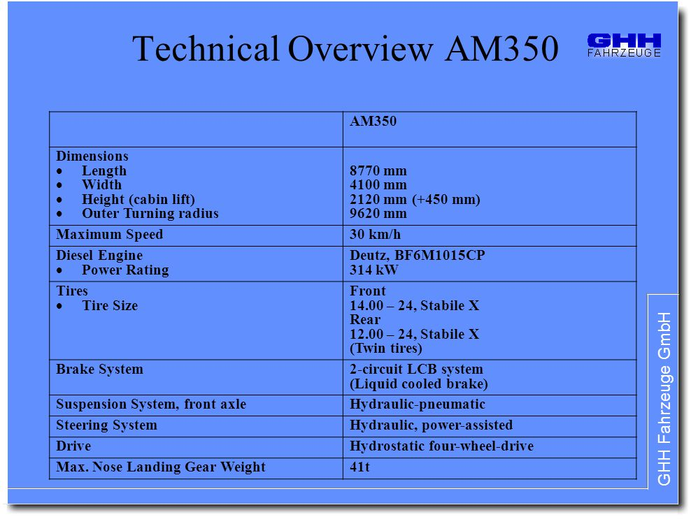 Technical Overview AM350 AM350 Dimensions Length Width