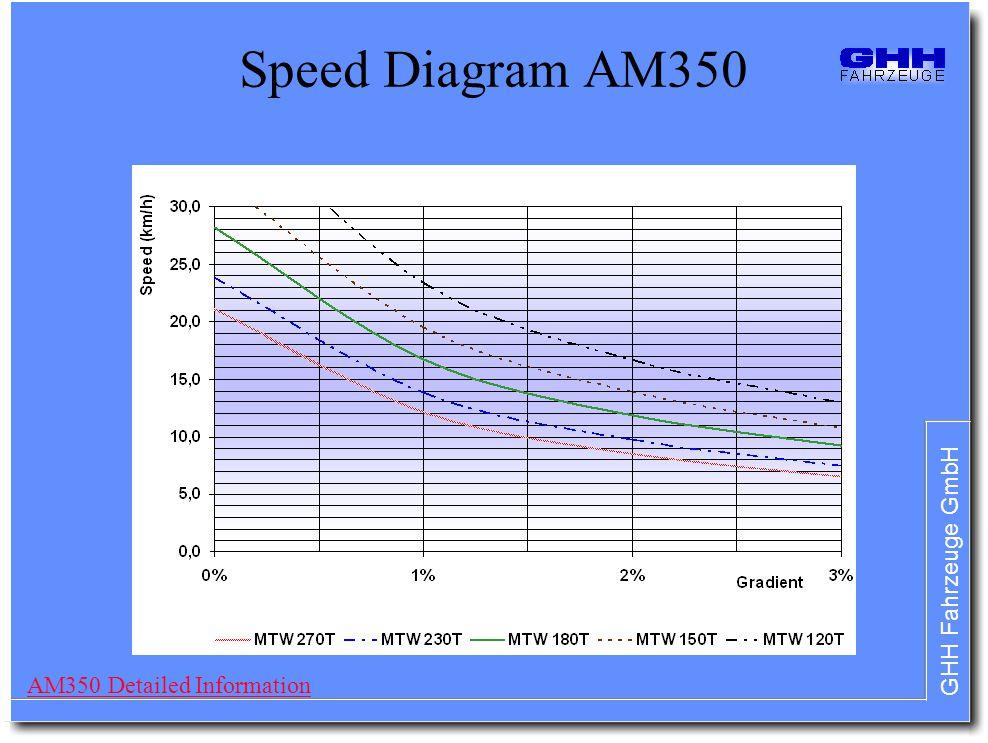 Speed Diagram AM350 AM350 Detailed Information