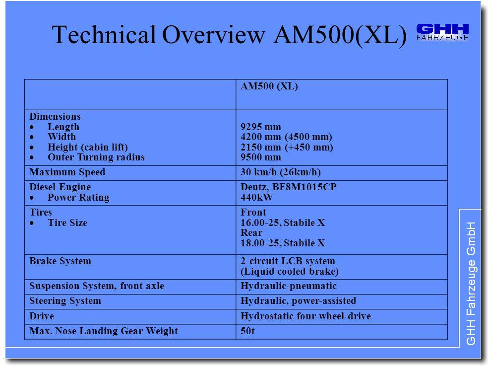 Technical Overview AM500(XL)