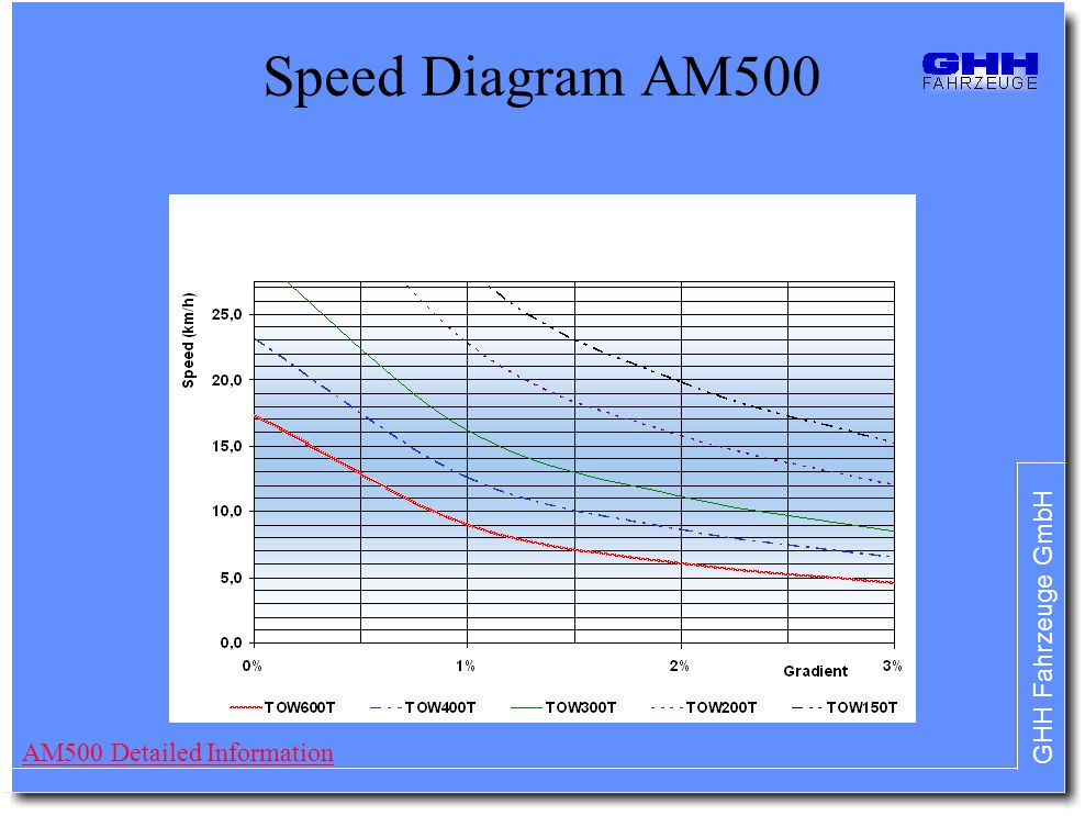 Speed Diagram AM500 AM500 Detailed Information