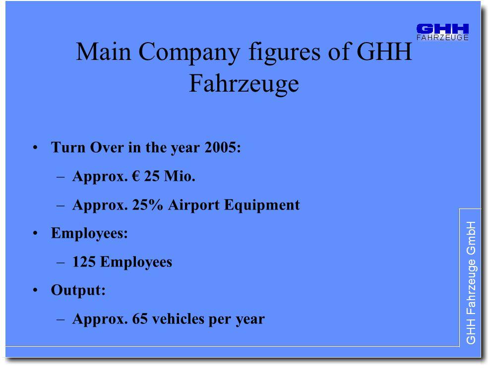 Main Company figures of GHH Fahrzeuge