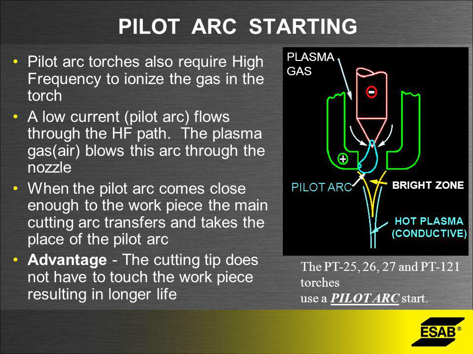 PILOT ARC STARTING PLASMA GAS. PILOT ARC. BRIGHT ZONE. HOT PLASMA. (CONDUCTIVE)