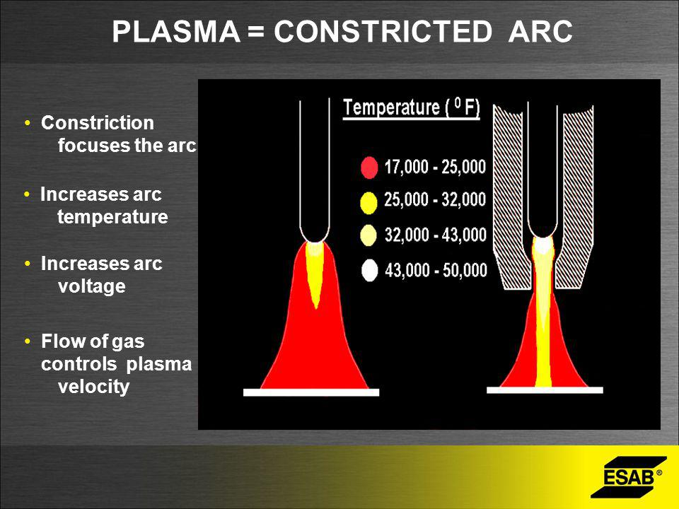 PLASMA = CONSTRICTED ARC