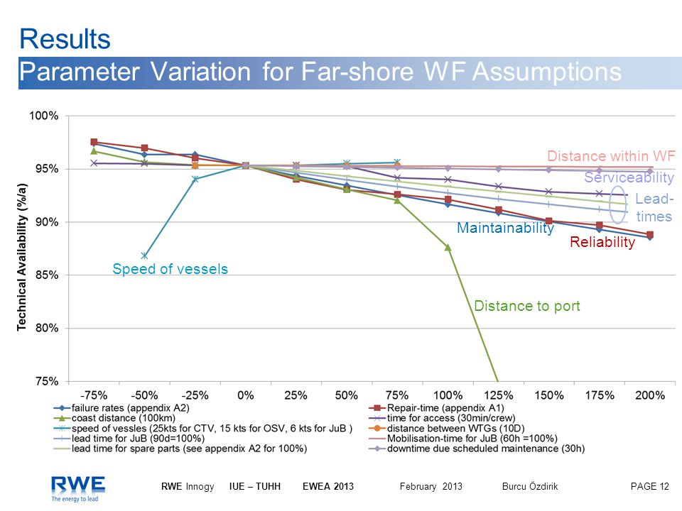 Results Parameter Variation for Far-shore WF Assumptions