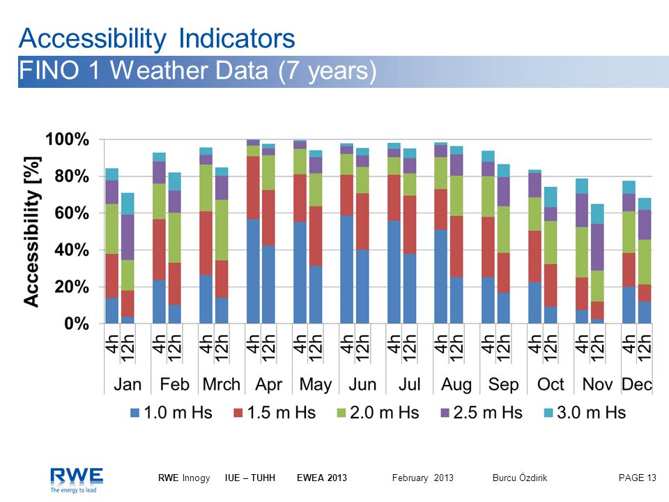 Accessibility Indicators FINO 1 Weather Data (7 years)