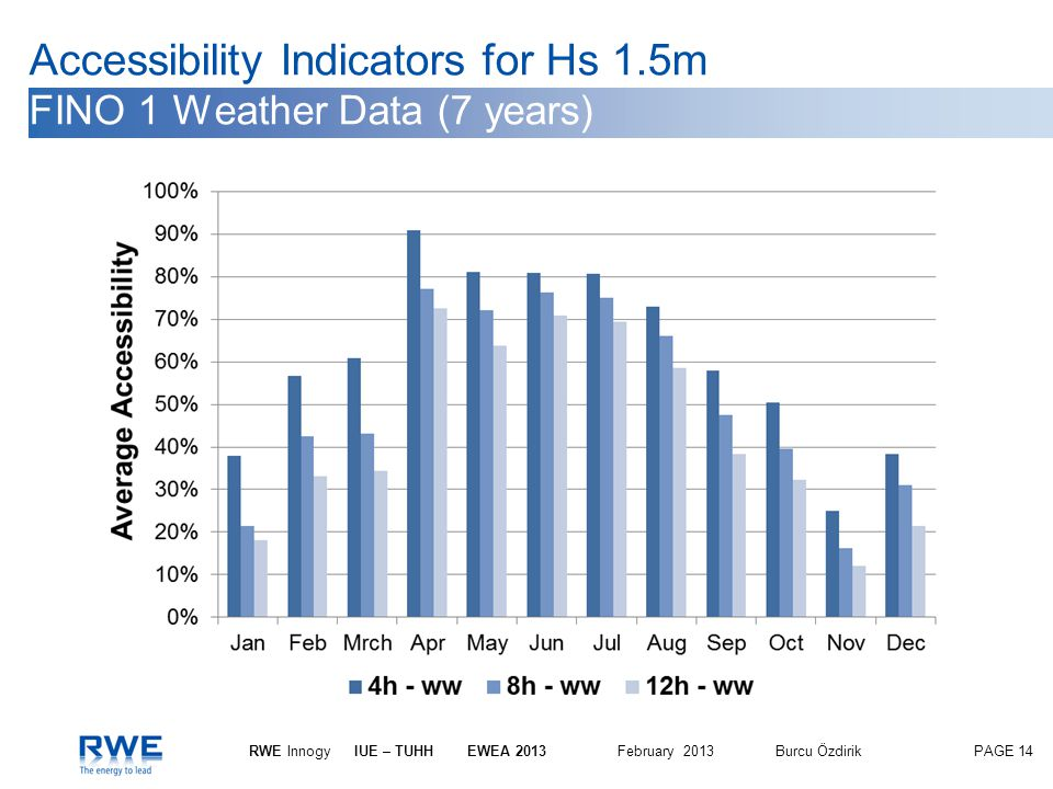Accessibility Indicators for Hs 1.5m FINO 1 Weather Data (7 years)