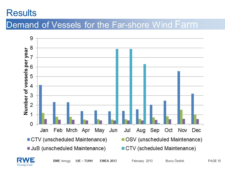 Results Demand of Vessels for the Far-shore Wind Farm