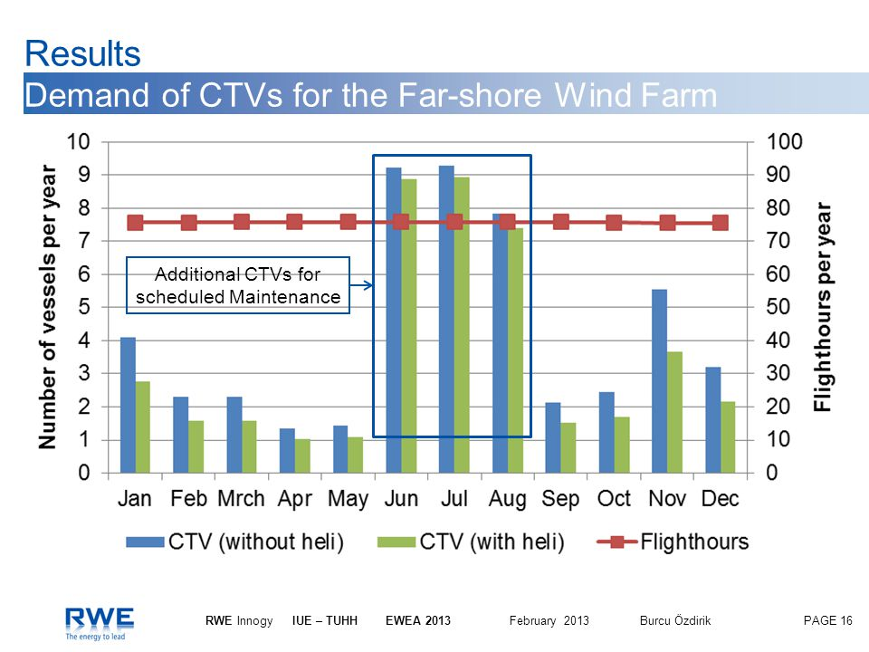 Results Demand of CTVs for the Far-shore Wind Farm