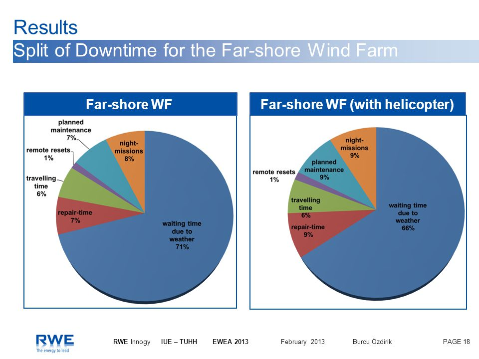 Results Split of Downtime for the Far-shore Wind Farm
