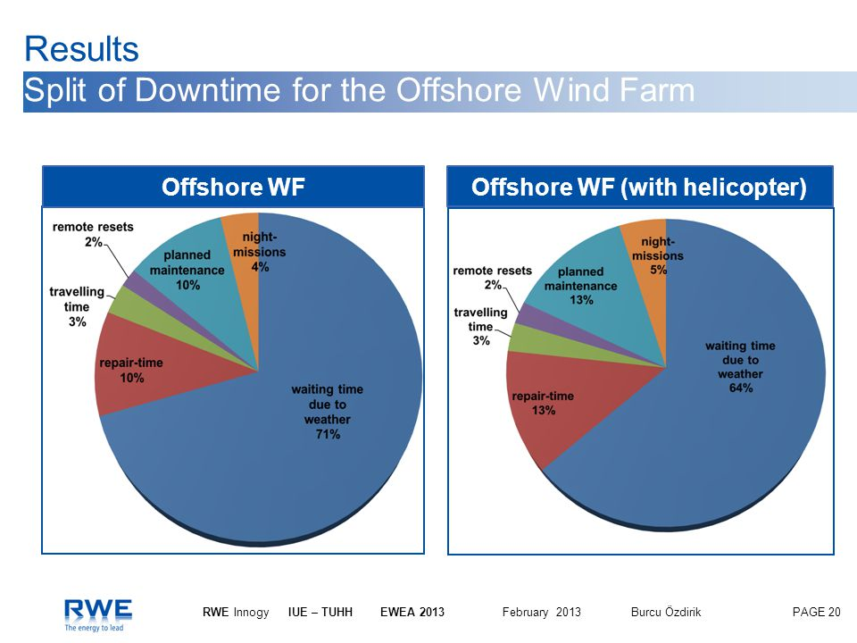 Results Split of Downtime for the Offshore Wind Farm