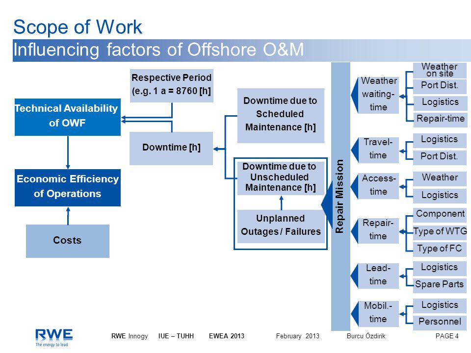 Scope of Work Influencing factors of Offshore O&M