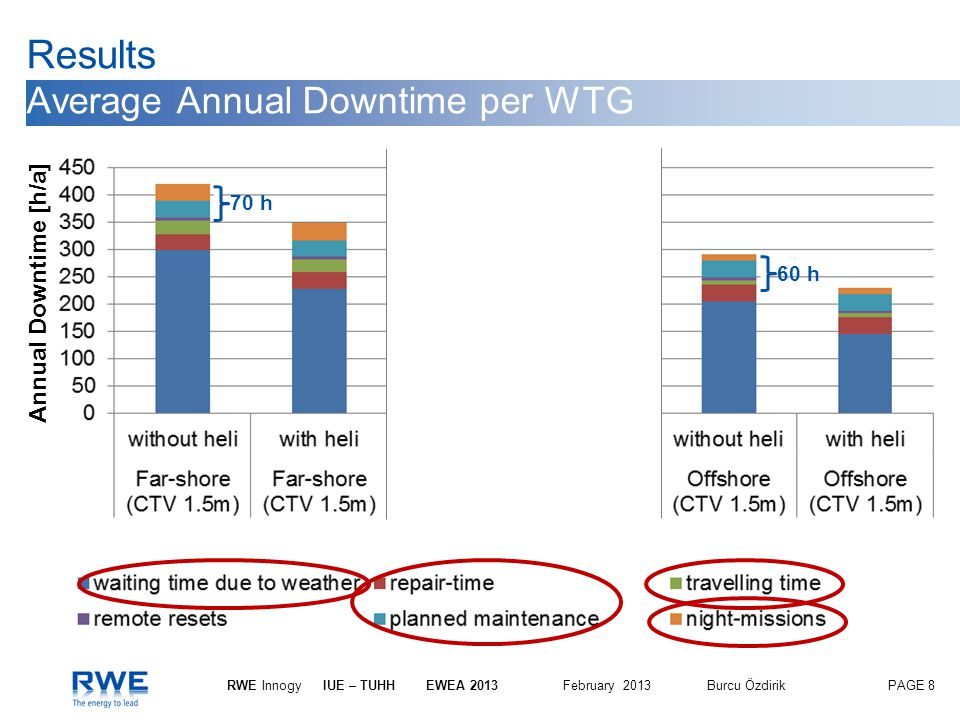 Results Average Annual Downtime per WTG
